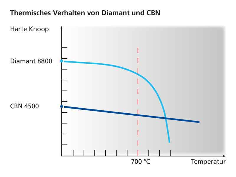 Hardness comparison (Knoop) of diamond and CBN as a function of temperature (° C)