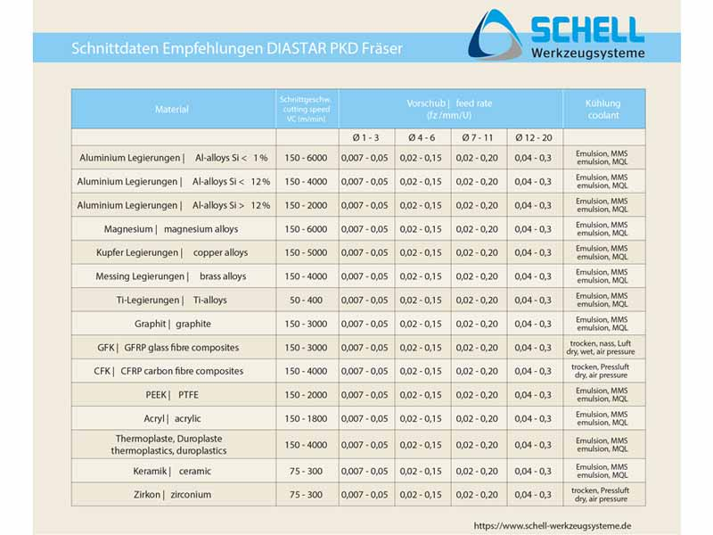 Cutting speed for DIASTAR PCD milling cutters from SCHELL