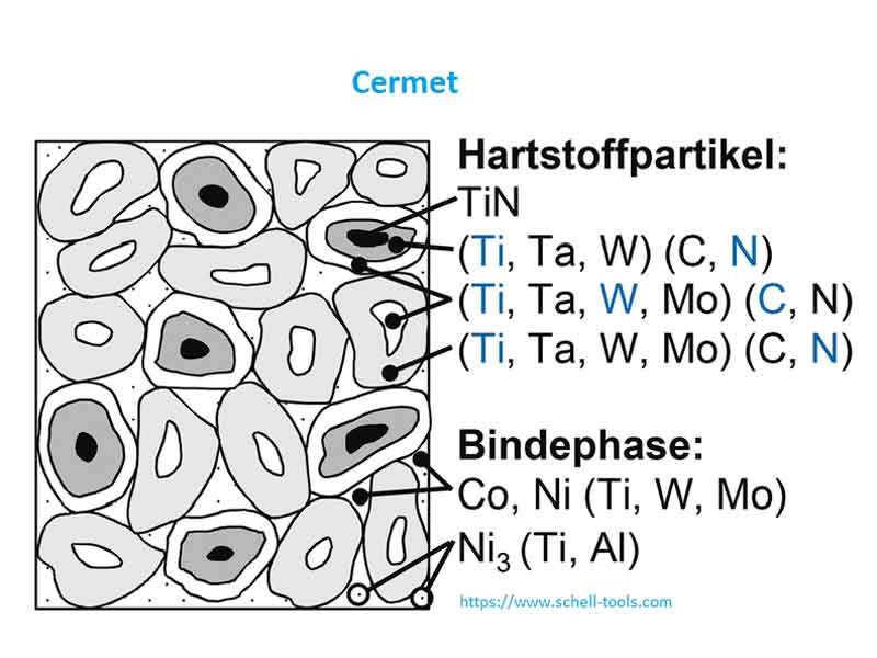 Due to the rounded shape of the particles, cermets have a better oxidation resistance than normal solid carbides